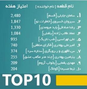 top10 - 10