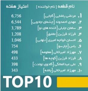 last top 10